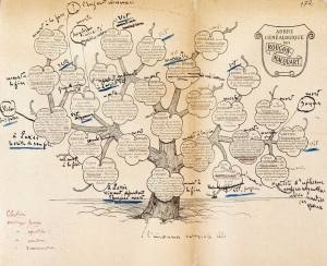 Rougon-Macquart family tree