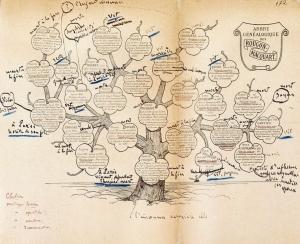 Rougon-Macquart family tree